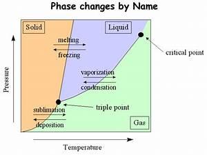 Phase Changes - Presentation Chemistry - SliderBase