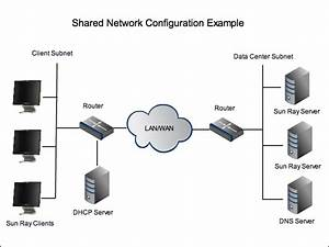3 1  Using A Shared Network Configuration