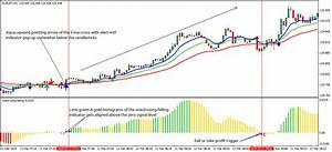 3 Ma Cross With Alert Mtf Forex Strategy