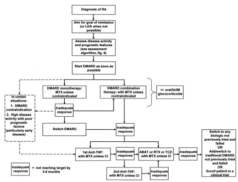Canadian Rheumatology Association Recommendations For