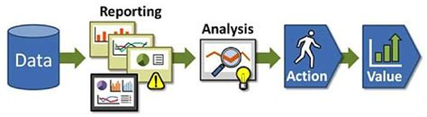 The Difference Between Data Reporting And Analysis And Why