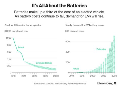 Electric Vehicle Cost by Here S How Electric Cars Will Cause The Next Crisis