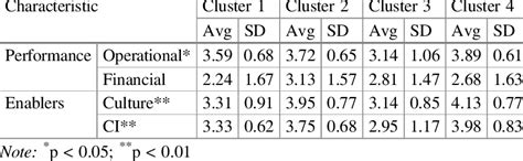 Mean value of characteristics of the different clusters
