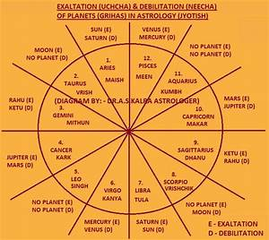 Exaltation of Planets in Astrology, Exaltation of Planets ...