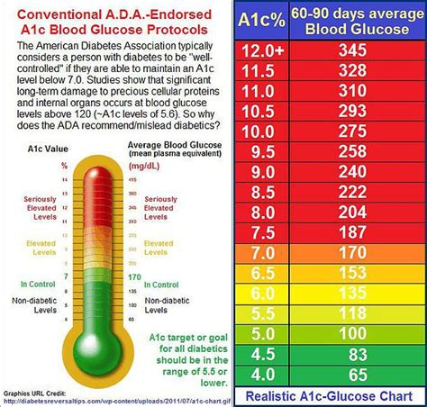 blood glucose levels table awesome a1c reading learn about the a1c test which shows
