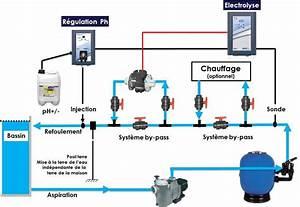 electrolyseur au sel pour piscine prix achat en ligne With convertir piscine chlore au sel