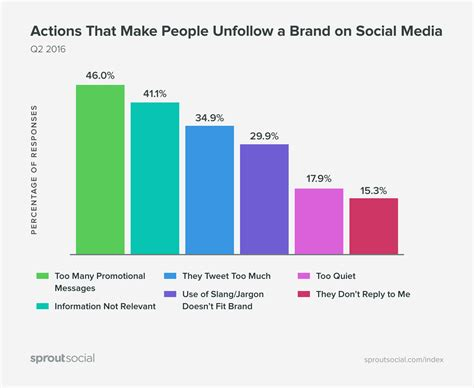 c a si鑒e social brand sui social cosa li rende noiosi e come evitarlo