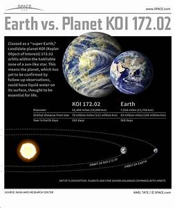 Most Earth-like Exoplanet Discovery Explained (Infographic)