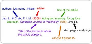 Apa Reference Page Example Journal Article APA Journal Format Example Submited Images