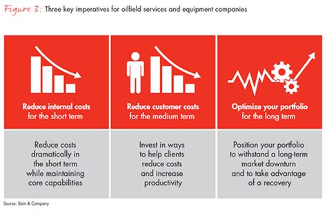 The Opportunity For Oilfield Services