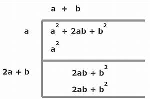 The Manual Method For Taking The Square Root Of A Number