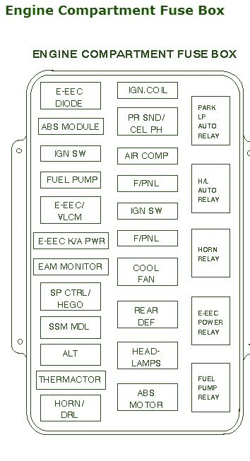 1996 Lincoln Fuse Box Diagram by Ignition Switch Page 10 Circuit Wiring Diagrams