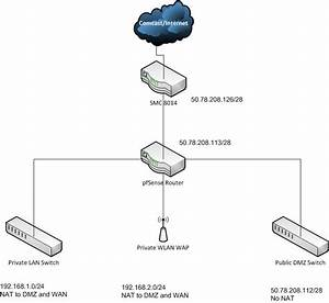 Pfsense Router And Comcast Setup