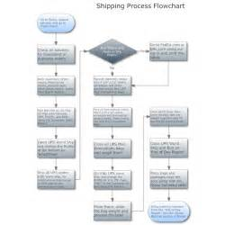 Business Process Example Flow Chart