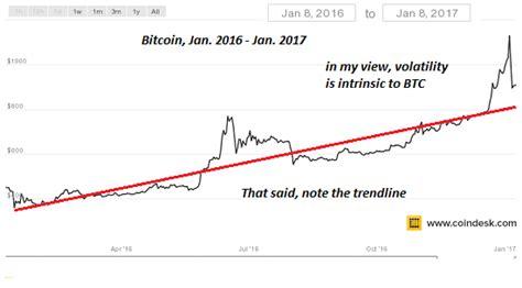 dont   dollar  bitcoin drop