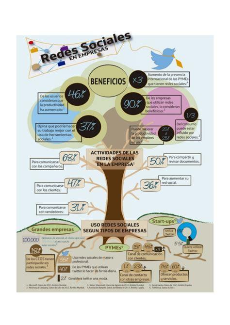 si鑒e social informe sie13 redes sociales en empresas