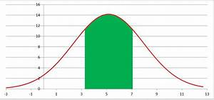 Excel Bell Curve Chart Advanced Graphs Using Excel Shading Under A Distribution