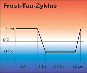 Frosteindringtiefe Berechnen : frost tausalzbest ndigkeit von beton frost tausalz imp institut f r materialpr fung ~ Themetempest.com Abrechnung