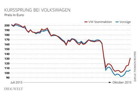 vw aktie kaufen volkswagen aktienkurs schie 223 t pl 246 tzlich in die h 246 he die welt