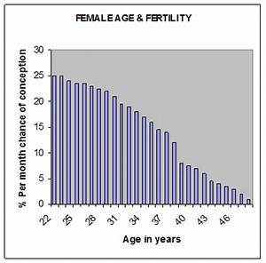 Female Age and Fertility | Fertility Solutions