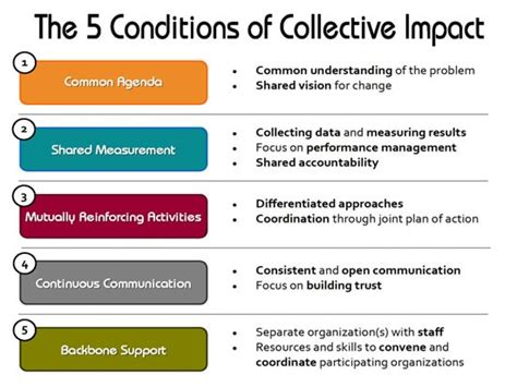collective impact collaborating  improve conditions