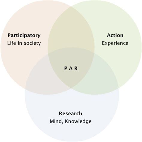 participatory action research wikipedia