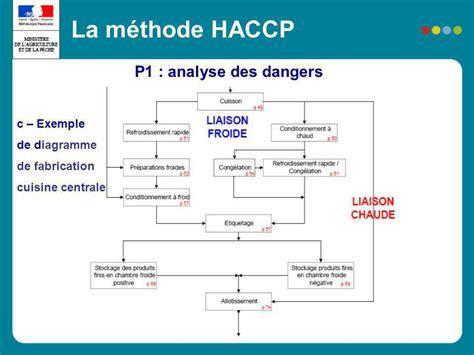 méthodologie et application des notions haccp en