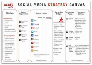 social media strategy template template business With social media communication plan template