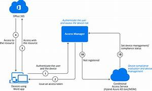 Azure Active Directory Conditional Access With Access