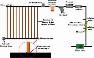 Gallery Drip Irrigation System Diagram
