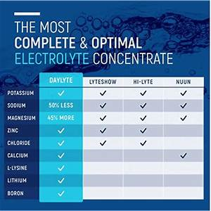 Best And Worst Electrolyte Drinks