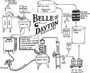 Belle Of Dayton