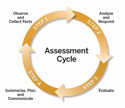 Assessment Cycle Preschool Teaching Strategies Planning Gold
