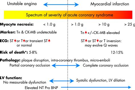 management  acute coronary syndromes  update heart