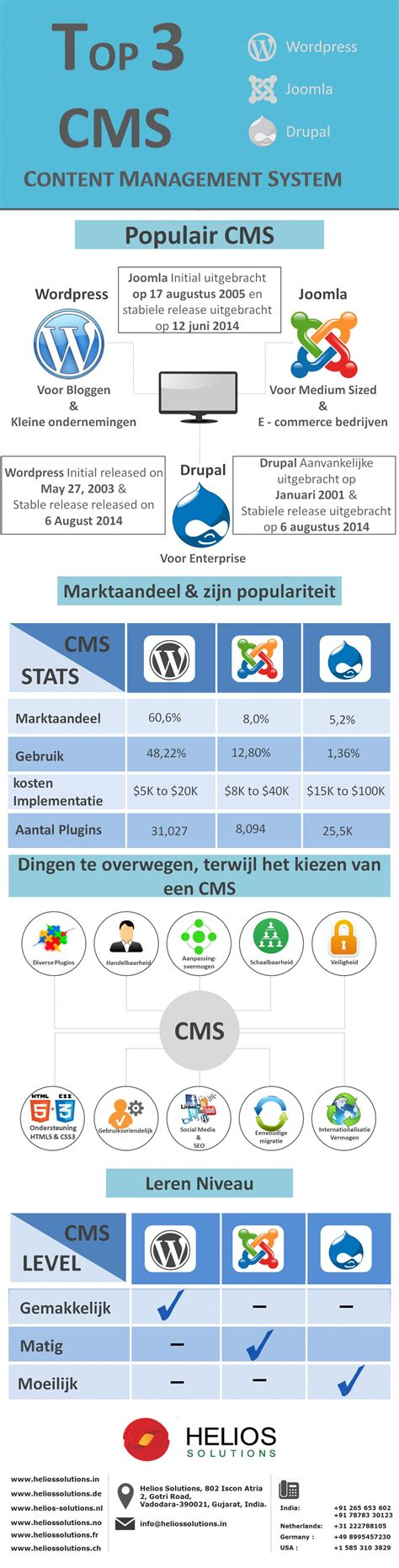 top 3 cms content management system visual ly