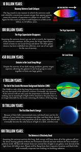 [ #astronomy ] [ #astrophysics ] Timeline of the Future ...