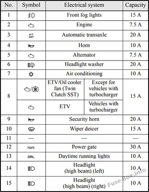Fuse Box Diagram Mitsubishi Lancer