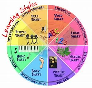 Learning Styles logo.008 - alphaed | Faith Pics 2 ...