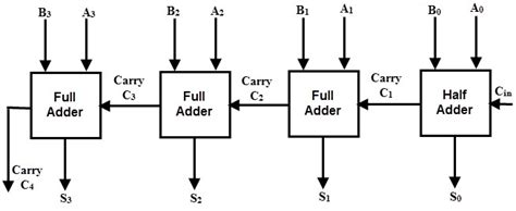 Logic Diagram 4 Bit Adder by Binary Adder And Subtractor