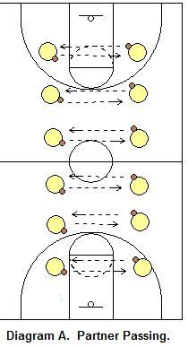 youth basketball shooting form drills basketball drills partner drills coach s clipboard