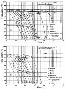 Continuous Cooling Transformation  Cct  Diagrams Of Steel