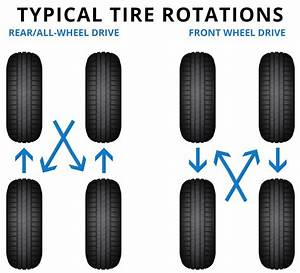 Tire Rotation Service In L A  County