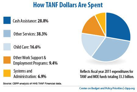 what is tanf from the department of ugh tennessee welfare edition punditocracy