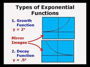 Exponential Functions Introduction - YouTube