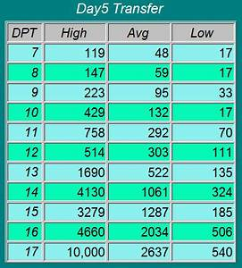 Hcg Beta Chart Day 5 Transfer Remember Everybody Is