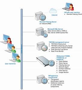 Web Security Gateway  Appliance
