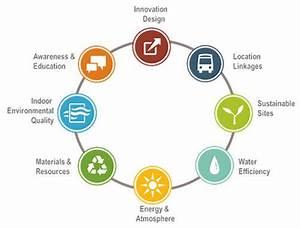 LEED® Homes - High Performance Green Buildings by RND ...