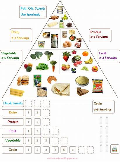 Chart Groups Charts Healthy Eating Nutrition Foods