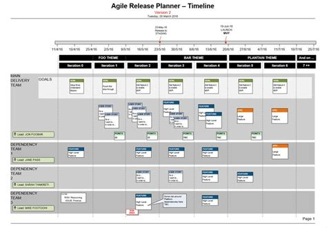 visio agile release plan  scrum teams story mapping