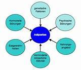 Folgen Übergewicht, adipositas